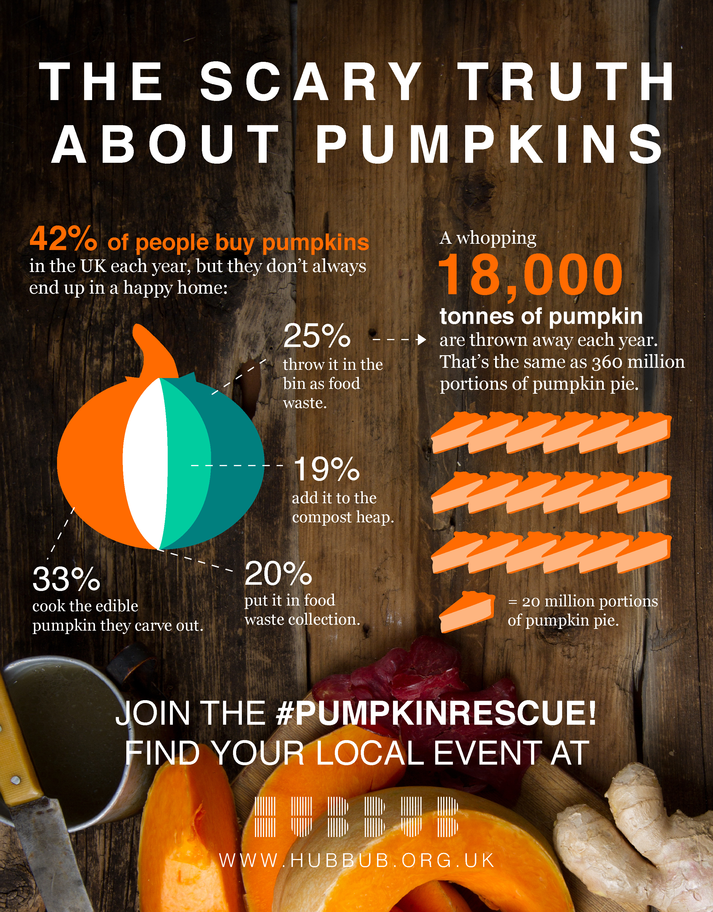Pumpkin rescue events at Leicestershire Community Kitchens