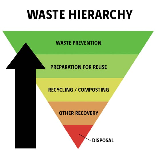 The Waste hierarchy ranks the options for dealing with waste from most to least favourable.